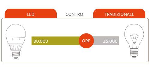 efficienza-e-risparmio-energetico-led-niteko